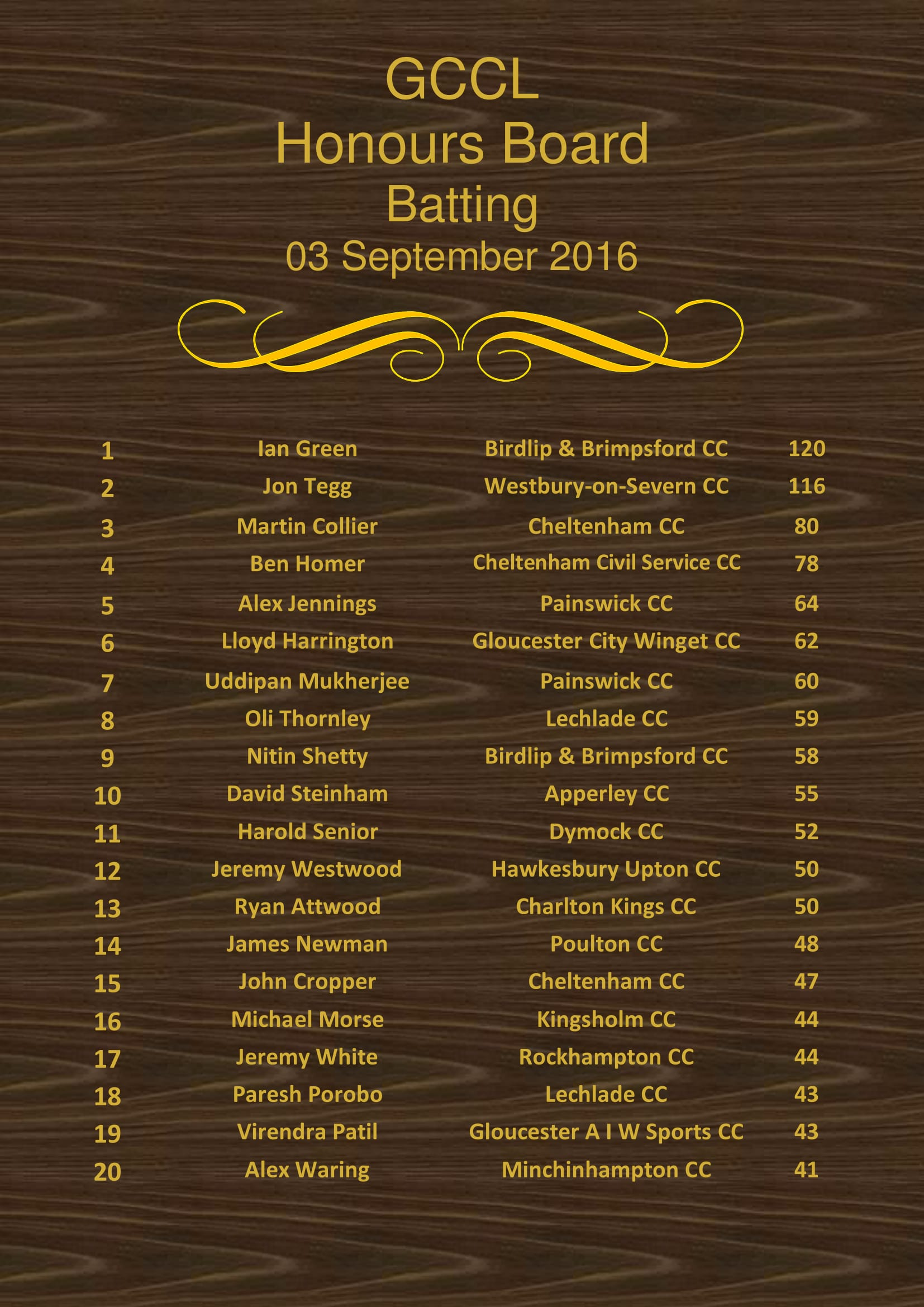 Batting Honours Board