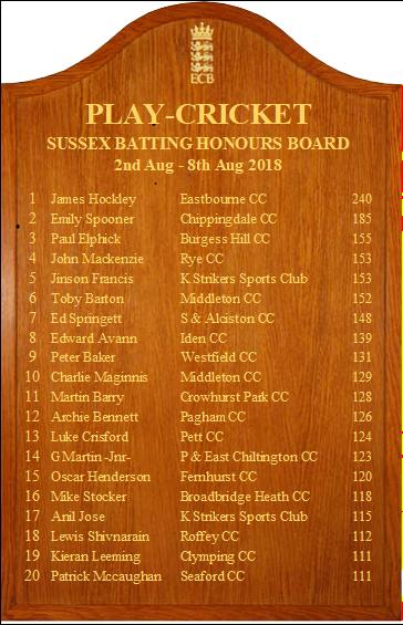 Sussex_batting