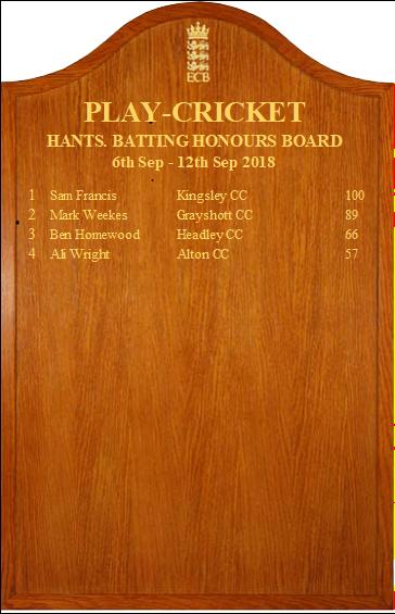 Hants_batting
