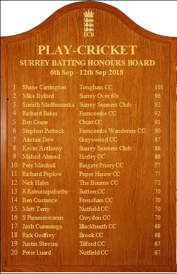 Surrey_Batting