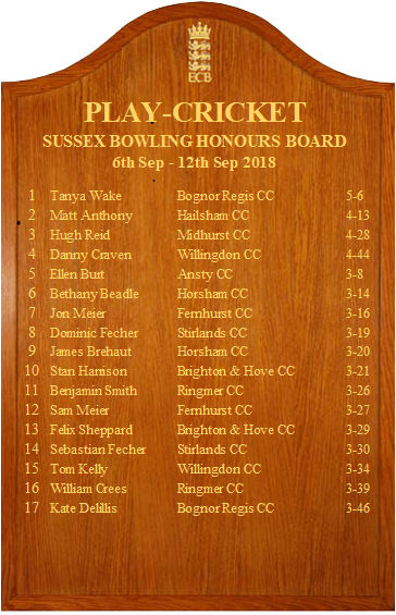 Sussex_bowling