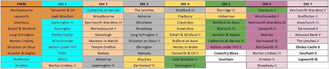 Cotswold Hills League