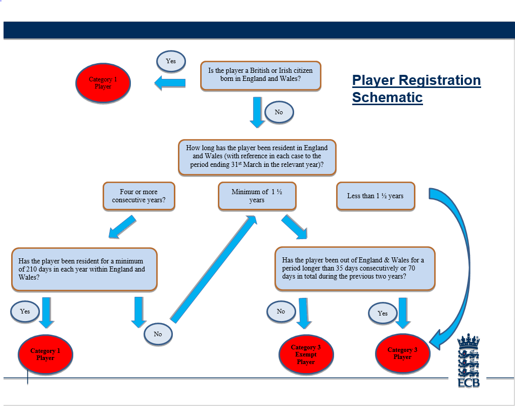 Player_Registration_Schematic